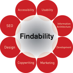 Is your site findable?