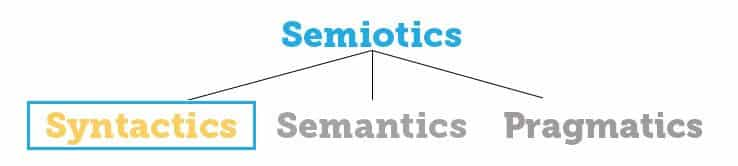 the contribution of syntactic and semantic knowledge to the understanding of a piece of text Hypotheses to account for the data in a text because of its background knowledge understanding.