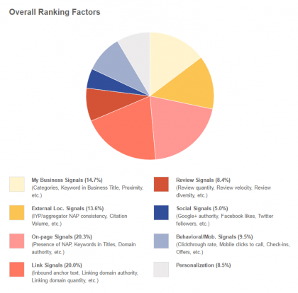 Local Search Ranking Factors 2015 - Google